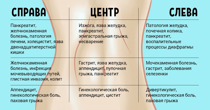 Боли в эпигастрии: посередине, слева или справа. Что это значит?
